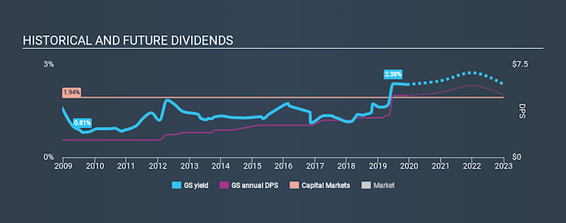NYSE:GS Historical Dividend Yield, December 4th 2019