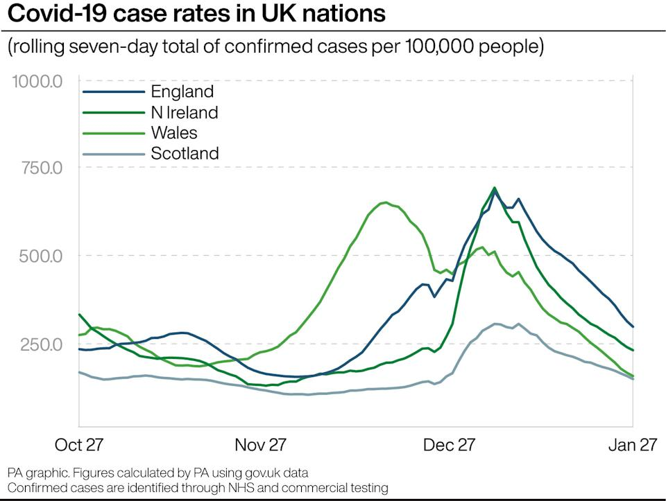 Covid-19 case rates in UK nations. (PA)
