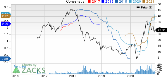 Camping World Holdings Inc. Price and Consensus