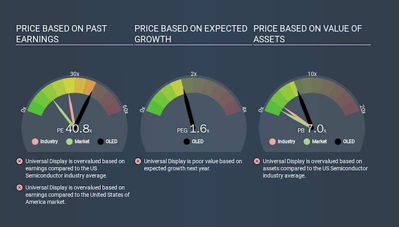 NasdaqGS:OLED Price Estimation Relative to Market, March 17th 2020