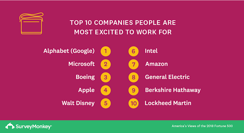 These Are the Fortune 500 Companies Americans Are Most Excited to Work For
