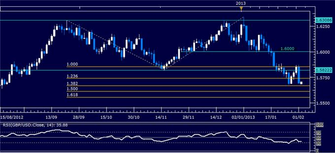 Forex_GBPUSD_Technical_Analysis_02.04.2013_body_Picture_1.png, GBP/USD Technical Analysis 02.04.2013