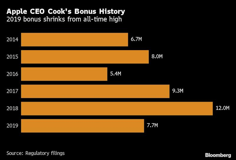 Apple CEO Tim Cook drew $125 million pay package in 2019