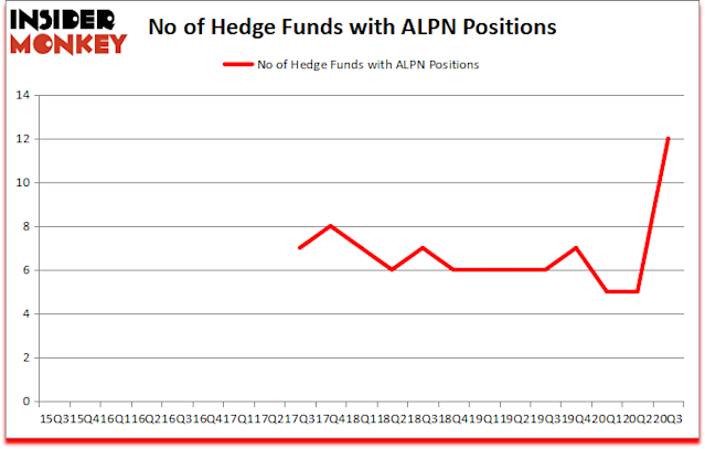 Is Alpn A Good Stock To Buy Now