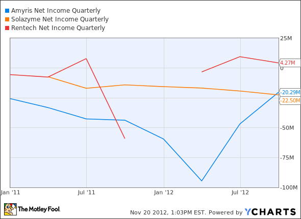 AMRS Net Income Quarterly Chart