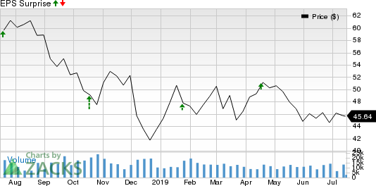 Low Trading to Hurt E*TRADE Financial's (ETFC) Q2 Earnings