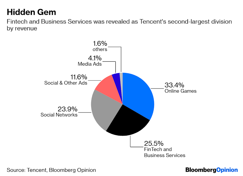 Tencent Brings a Hidden Giant Into View
