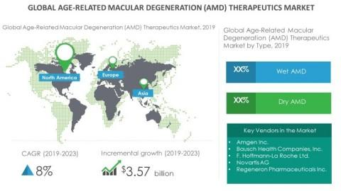 Growth of Age-Related Macular Degeneration (AMD) Therapeutics Market to be Impacted by the Development of Gene Therapy for AMD | Technavio