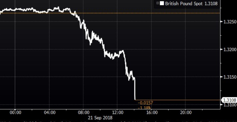 The pound saw its biggest drop in almost a year following Theresa May's crunch
