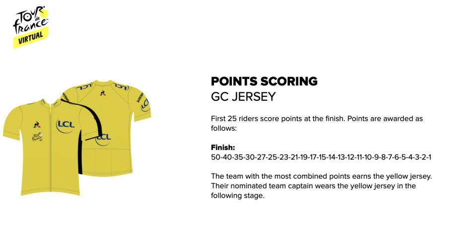 Virtual Tour de France jerseys