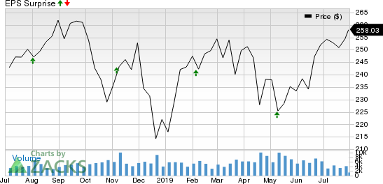 Becton, Dickinson and Company Price and EPS Surprise