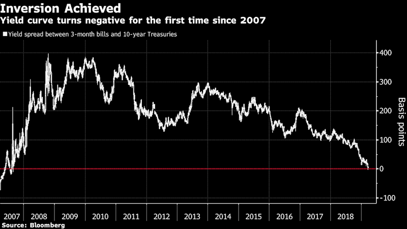 Treasuries Buying Wave Triggers First Curve Inversion Since 2007