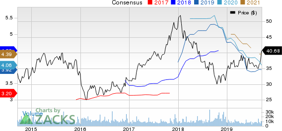 Toll Brothers Inc. Price and Consensus