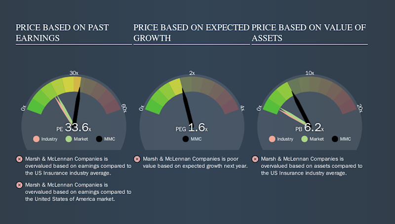 NYSE:MMC Price Estimation Relative to Market, October 2nd 2019
