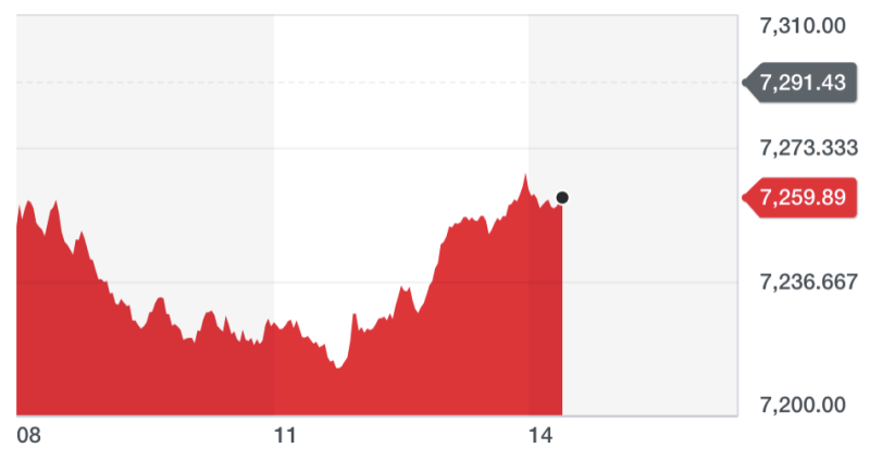 The FTSE 100 recovered from earlier lows, when it was down by more than 1%. Chart: Yahoo Finance