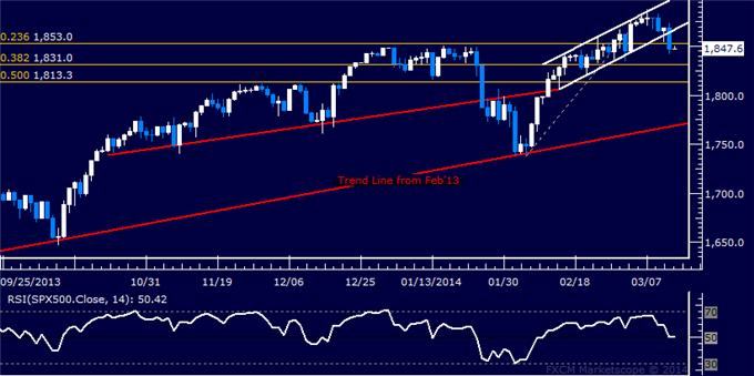 Forex_US_Dollar_Range_Persists_SPX_500_at_Risk_of_Deeper_Losses_body_Picture_6.png, US Dollar Range Persists, SPX 500 at Risk of Deeper Losses