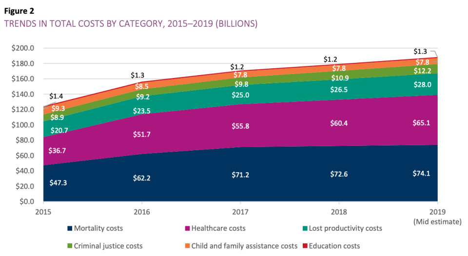 Costs have been rising across every category due to the opioid crisis. (Photo: screenshot/Society of Actuaries)