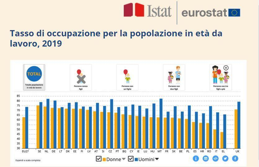Photo credit: Istat/Eurostat  - Hearst Owned