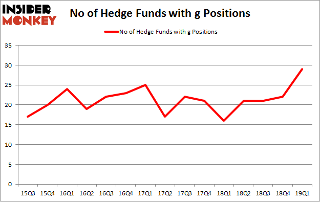 No of Hedge Funds with G Positions