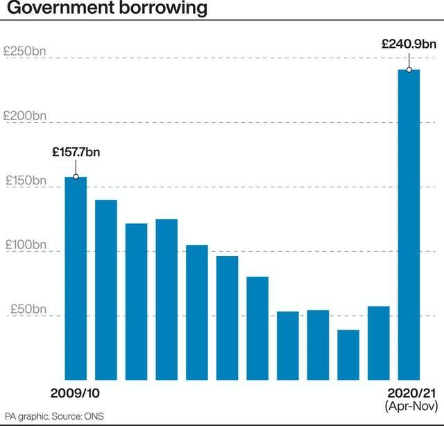UK government borrowing