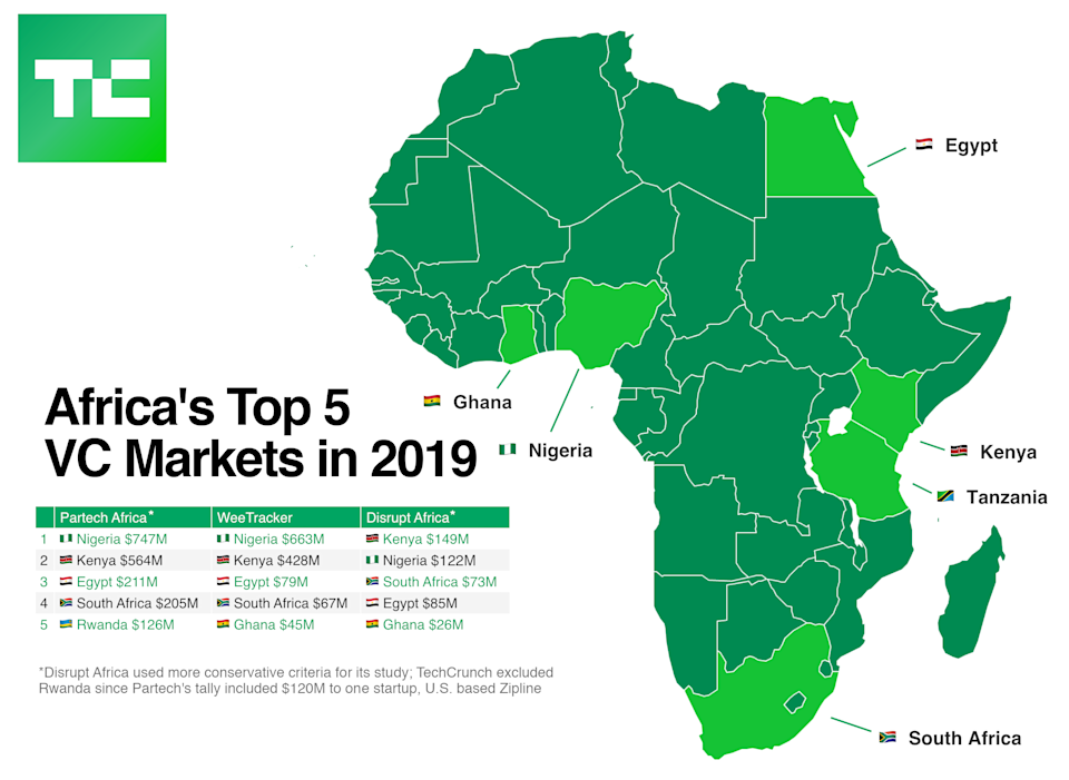Africa Top VC Markets 2019