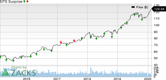 Waste Management, Inc. Price and EPS Surprise