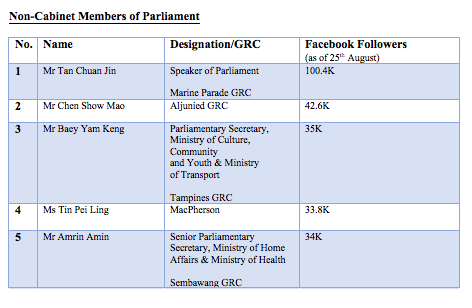 Non-Cabinet MPs with the highest Facebook following