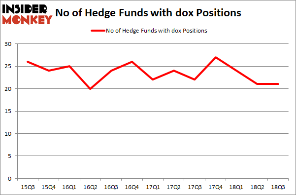 No of Hedge Funds with DOX Positions