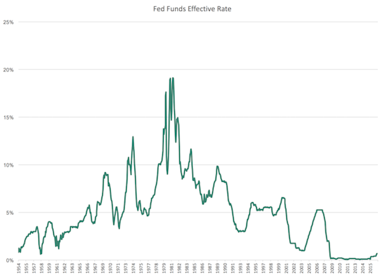 Fed Funds Effective Rate