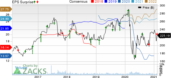 Everest Re Group, Ltd. Price, Consensus and EPS Surprise