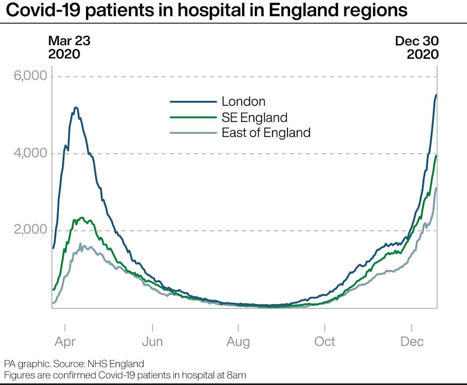 Covid-19 patients in hospital in England regions.(PA