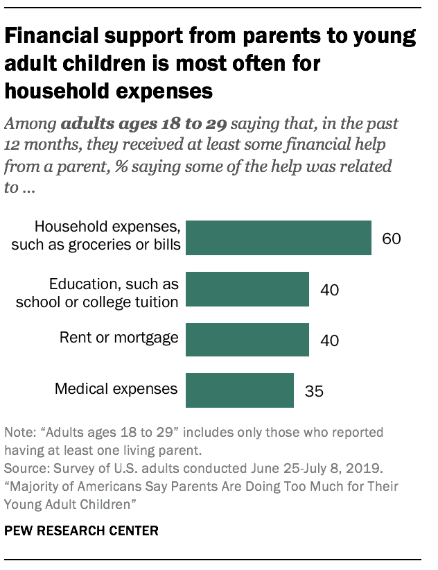 Financial support from parents to young adult children is most often for household expenses