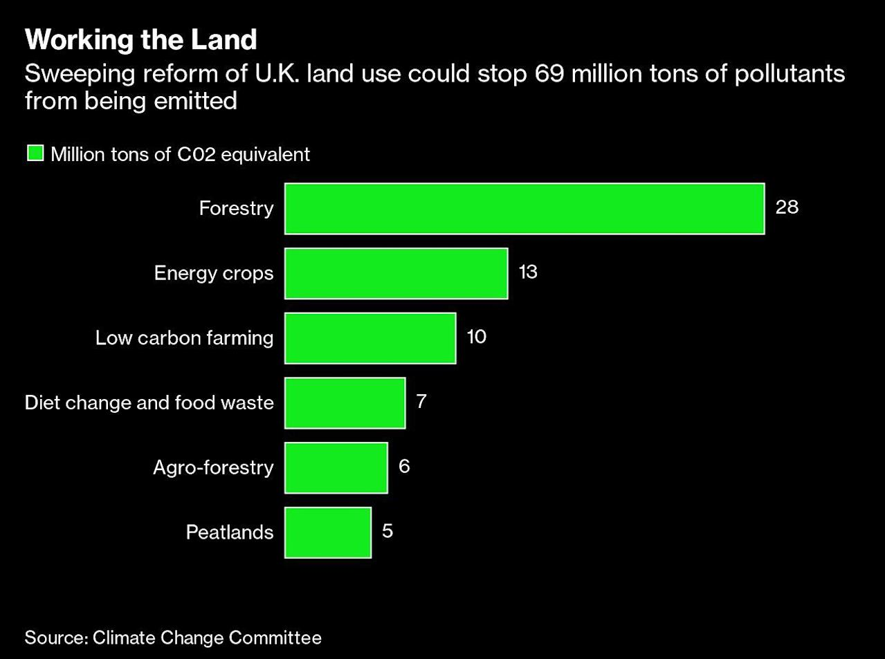 U.K. Has a Plan to Harness Its Land to Hit Net Zero Emissions