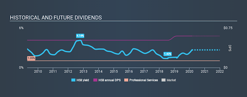 NasdaqGS:HSII Historical Dividend Yield, February 29th 2020
