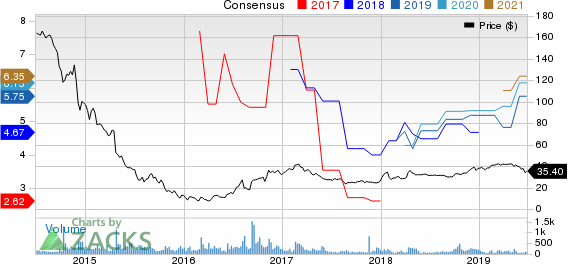 Natural Resource Partners LP Price and Consensus