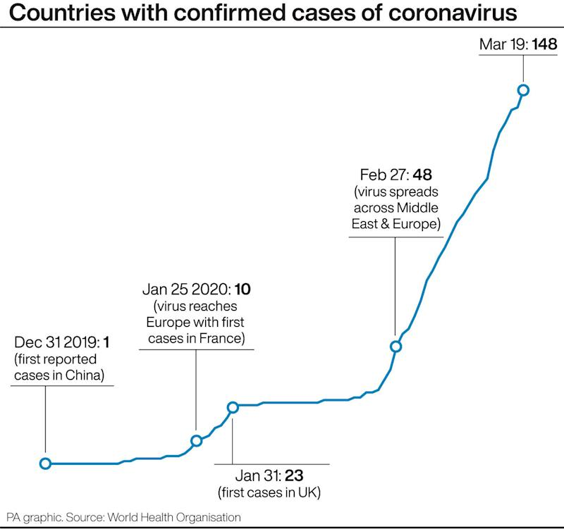 A timeline of confirmed coronavirus cases. (PA)