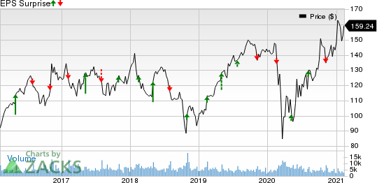 Vulcan Materials Company Price and EPS Surprise