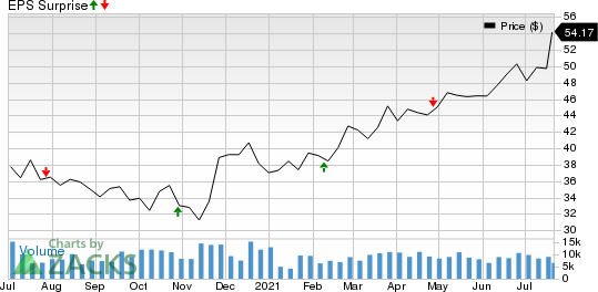 United Dominion Realty Trust, Inc. Price and EPS Surprise