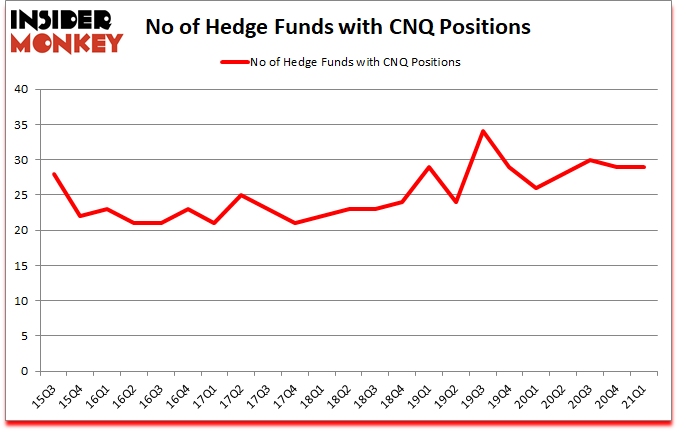 Is CNQ A Good Stock To Buy?