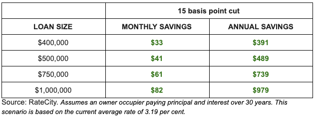 Here are the potential savings if banks pass on predicted 0.15% cut. Source: RateCity