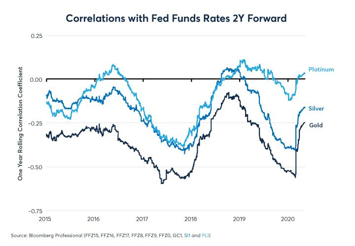 Figure 7: Gold responds more negatively to changes in anticipated Fed funds than silver
