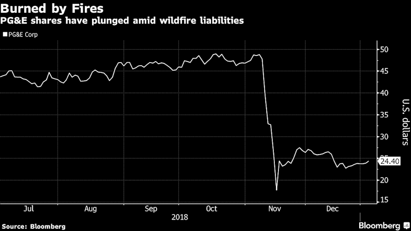 Giant utility facing California wildfire claims explores bankruptcy, sources say