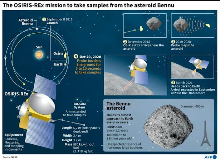 OSIRIS-REx to touch down briefly on the asteroid Bennu
