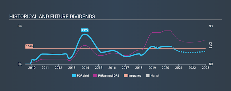 NYSE:PGR Historical Dividend Yield May 25th 2020