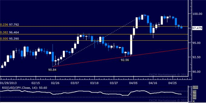 Forex_USDJPY_Technical_Analysis_04.30.2013_body_Picture_5.png, USD/JPY Technical Analysis 04.30.2013