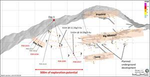 North looking cross-section through the Big Missouri Ridge illustrating the three known zones at the Big Missouri deposit in the east (Province, Big Missouri and Deep) and drill pad Day-1 of the emerging Day Zone in the west. The new drill holes 2217 and 2245 intercepted high grade mineralization in the gap between the two areas. There is a variety of possibilities how the intercepts are connected requiring additional drilling in the future to fully assess the potential of the area. Drill holes in this release are labeled in red.