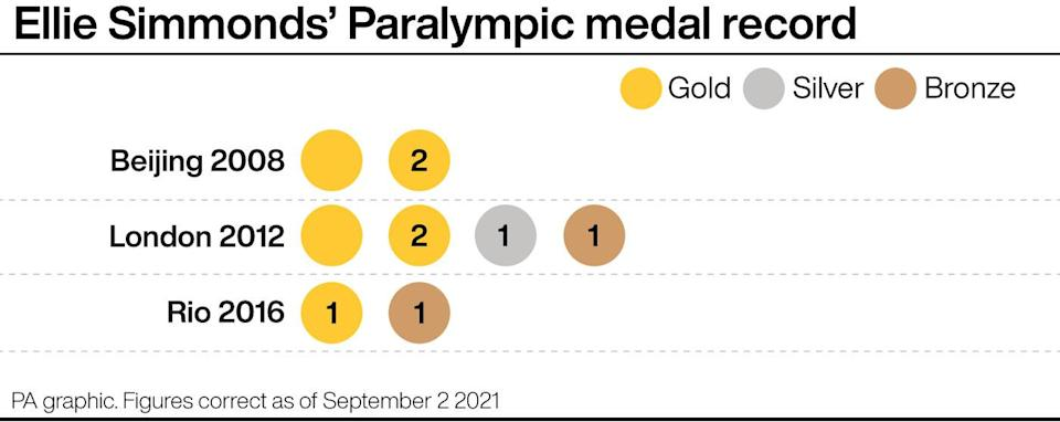 Ellie Simmonds' Paralympic medal record