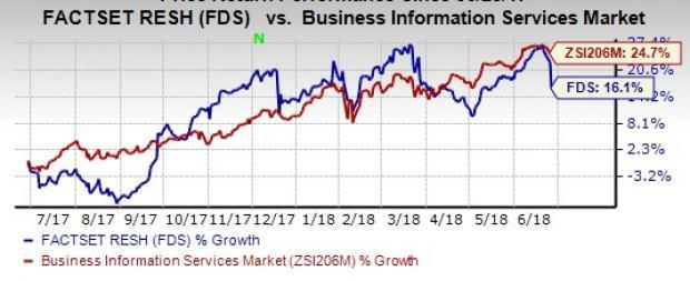 FactSet's (FDS) third-quarter fiscal 2018 revenues benefit from accelerated sales of content and technology solutions (CTS), analytics products and wealth management solutions.