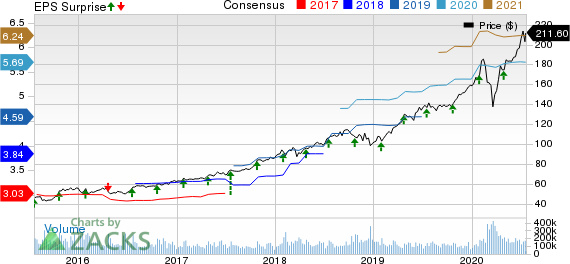 Microsoft Corporation Price, Consensus and EPS Surprise
