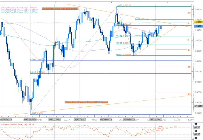 Forex_Technical_Analysis_AUDUSD_Targets_Short_Scalps_Sub_1.0480_body_AUD_DAILY.png, Forex Technical Analysis: AUDUSD Targets Short Scalps Sub 1.0480